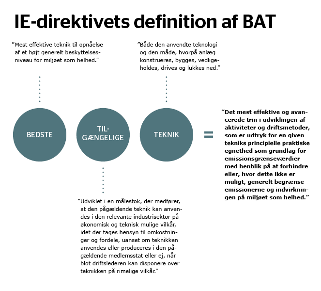 IE-direktivets definition af BAT